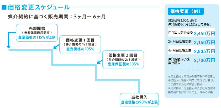 東急リバブルの売却保証システム