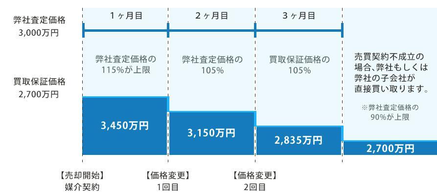 住友不動産販売 価格変更のスケジュール