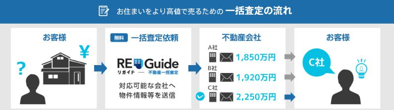 RE-GUIDE公式