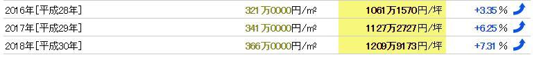赤坂の近年の地価