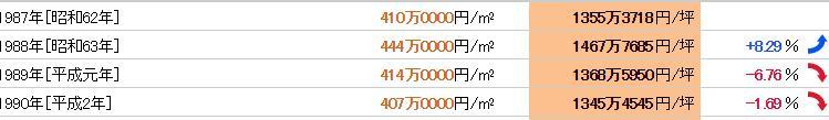 品川駅のバブル時の地価