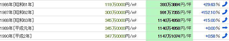 阿佐ヶ谷のバブル地価