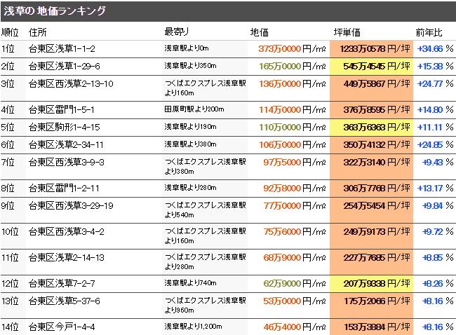 浅草 公示地価