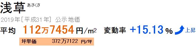 浅草の公示地価