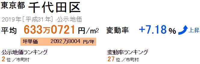 千代田区の公示地価