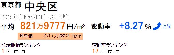 中央区の公示地価