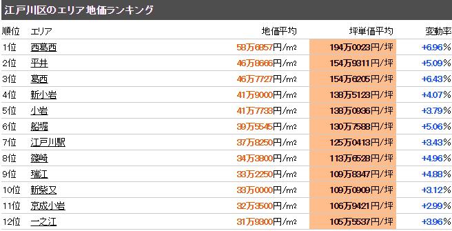 江戸川区 公示地価