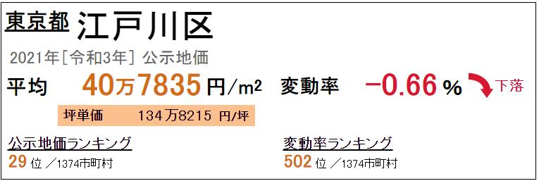 公示価格 江戸川区 令和3年