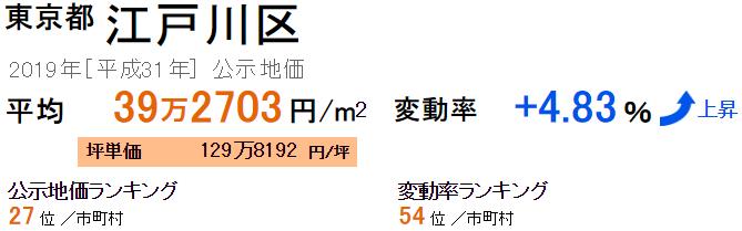 江戸川区の公示地価