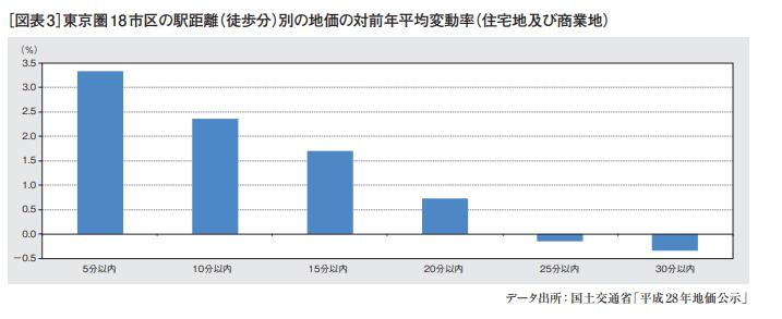 駅から距離:地価の対前年平均変動率