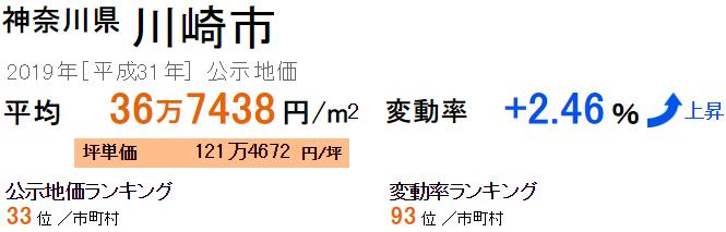 川崎市の公示地価
