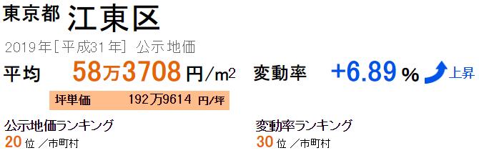 江東区の公示地価