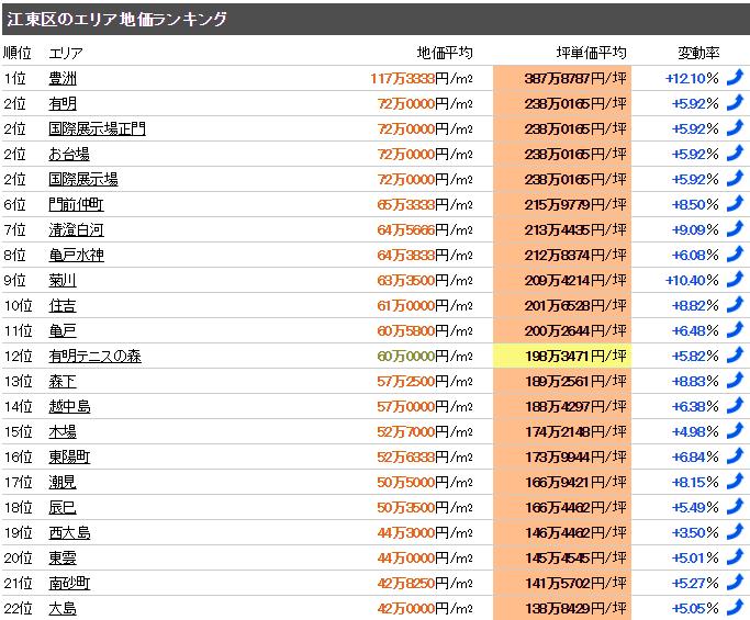 江東区 公示地価