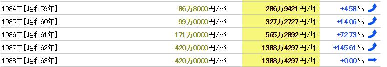 下北沢駅のバブル時の地価