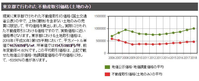 土地取得価格 東京