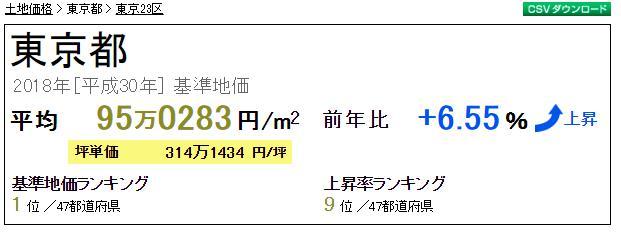 東京都内のマンション売却