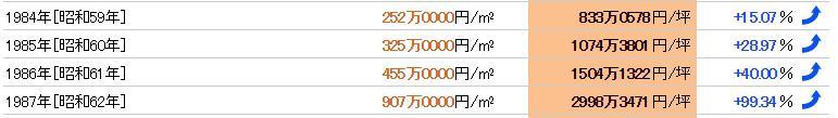 上野駅のバブル時の地価