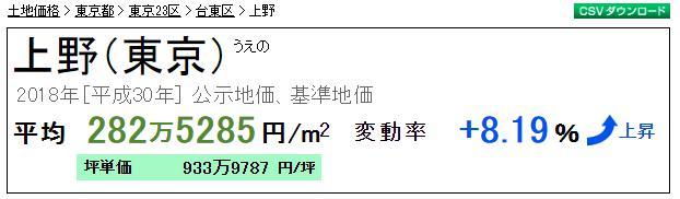 上野 マンション相場