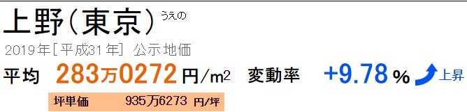 上野の公示地価