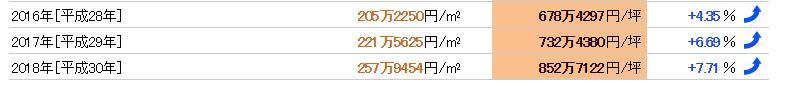 上野駅の近年の地価