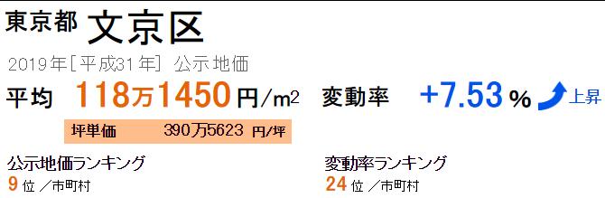 文京区の公示地価