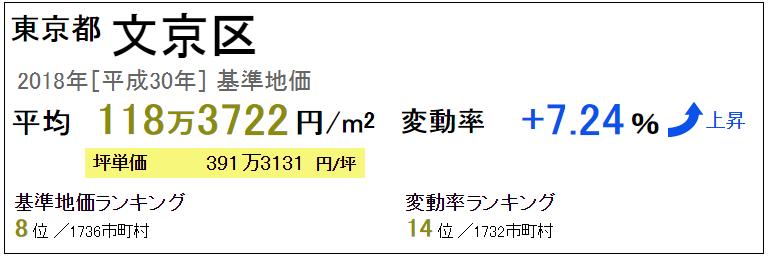 文京区 不動産相場