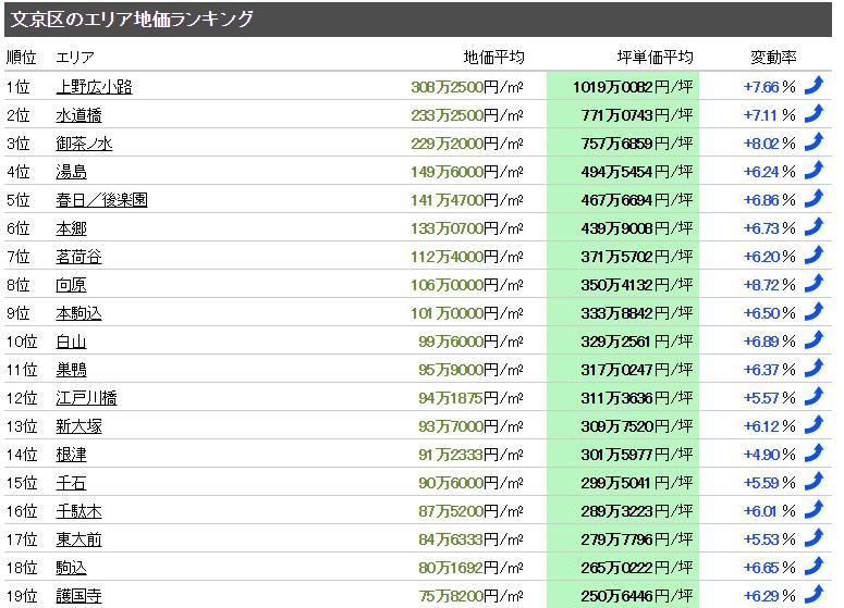 文京区 マンション売却体験談
