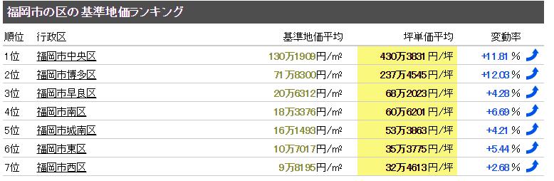 福岡市 マンション売却体験談