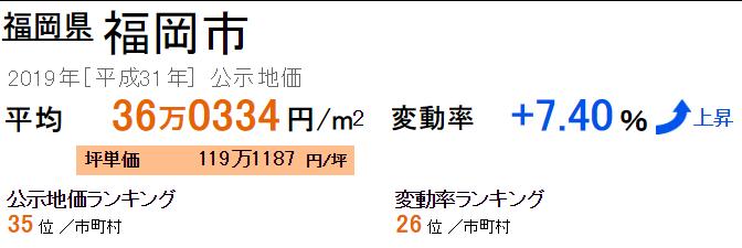 福岡市の公示地価