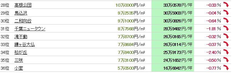 船橋市 マンション売却体験