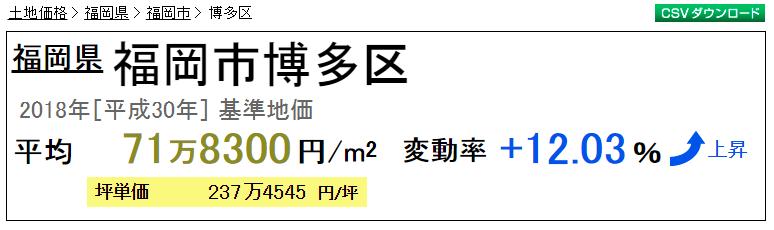 博多区 基準地価