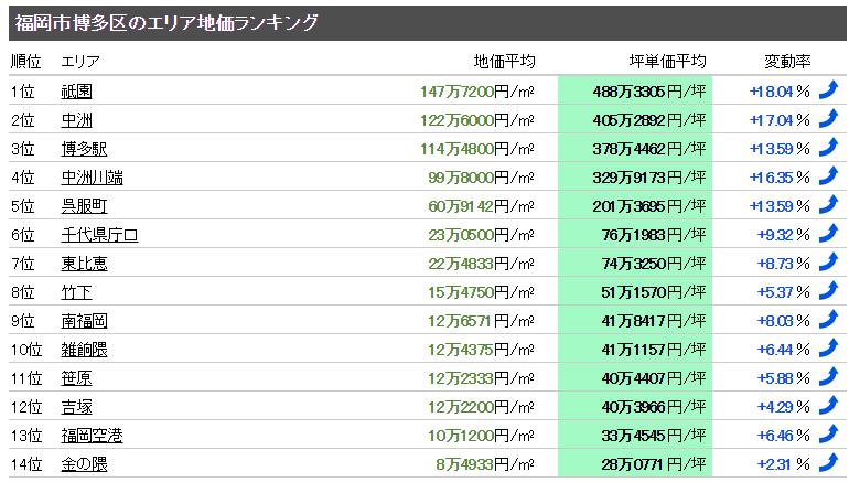 博多区のエリア地価ランキング