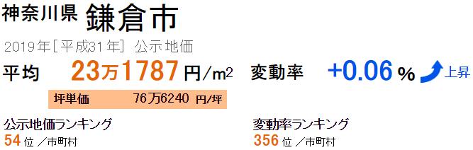 鎌倉市 公示地価