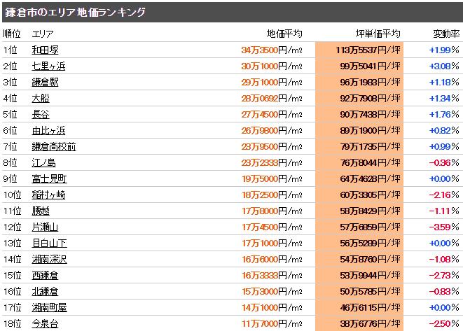 鎌倉市の公示地価