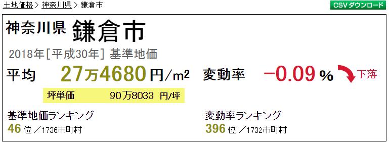 鎌倉市 不動産相場