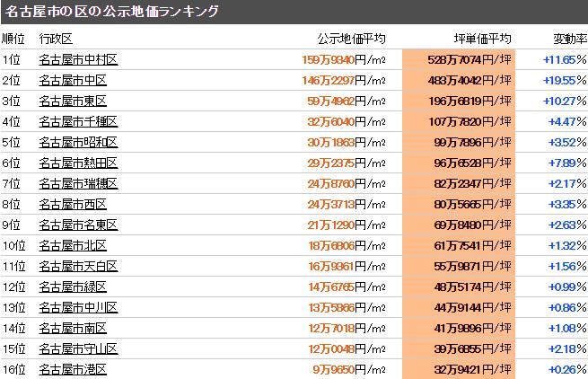 名古屋市 公示地価