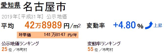名古屋市の公示地価