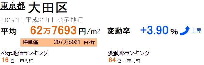 大田区の公示地価