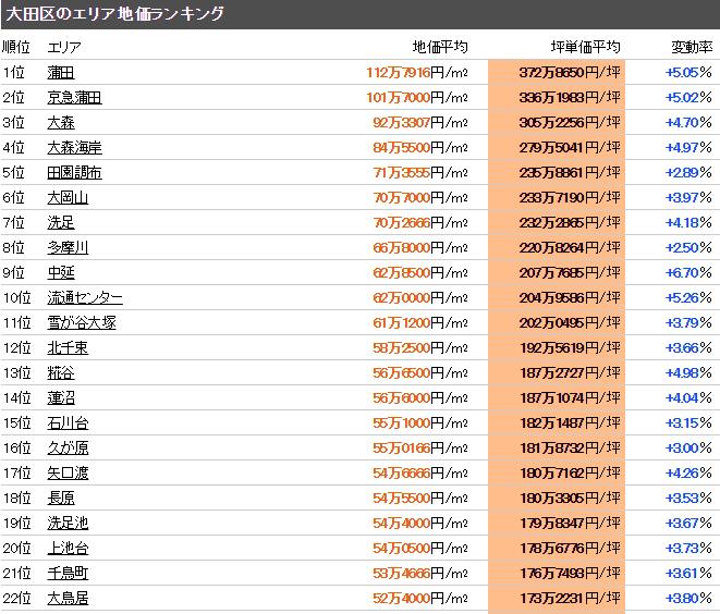 大田区 公示地価