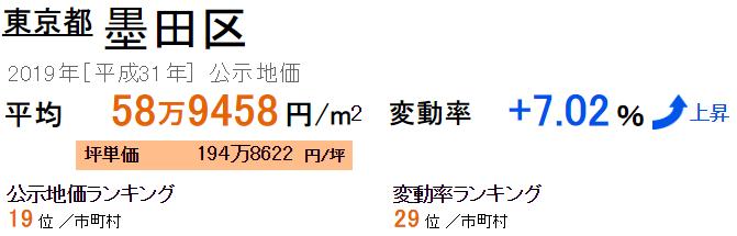 墨田区の公示地価