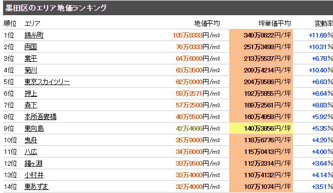 墨田区 地価