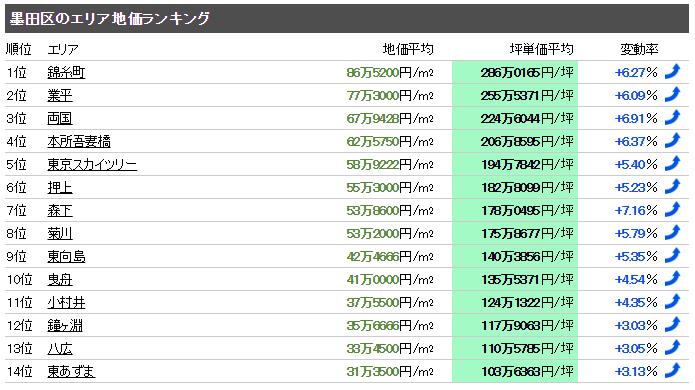 墨田区 マンション売却体験談