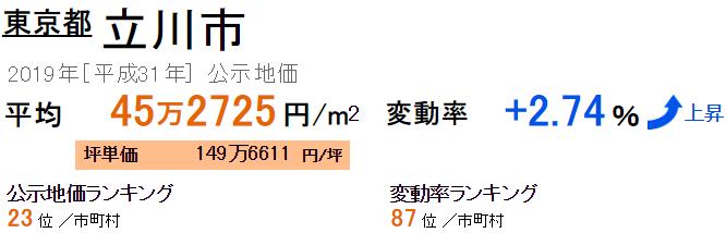 立川市の公示地価