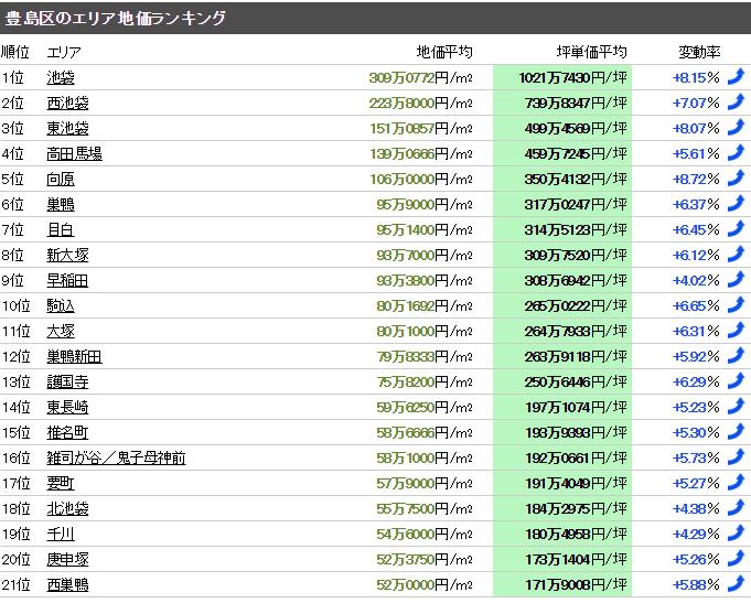 豊島区 マンション売却体験談