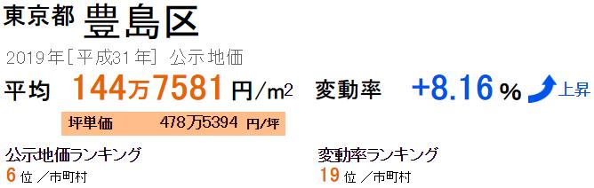 豊島区の公示地価