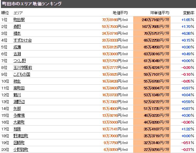 町田市 公示地価