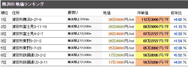 舞浜 公示地価