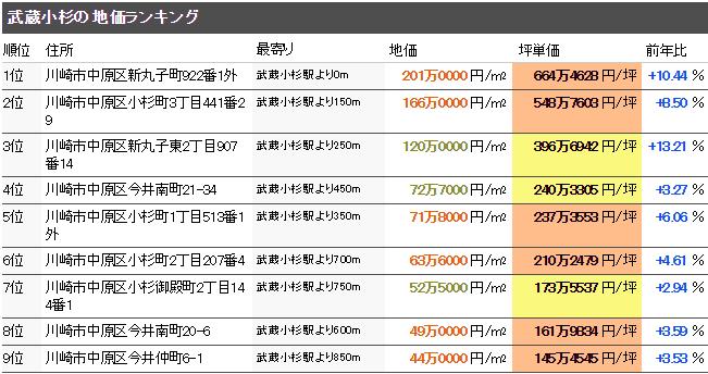 武蔵小杉 公示地価