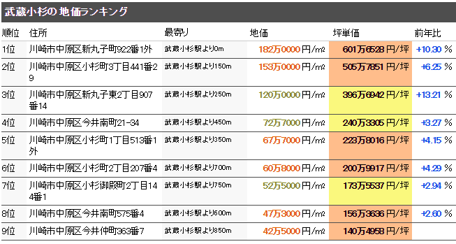 武蔵小杉 マンション売却体験談