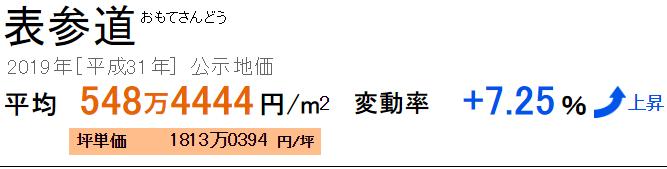 表参道の公示地価